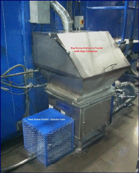 Unfiltered Bag Dump Station � connected to client�s dust collection system.  Feeds to a pneumatic conveyor