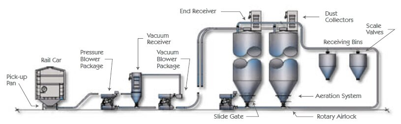 Dilute Phase Pneumatic Conveying Diagram